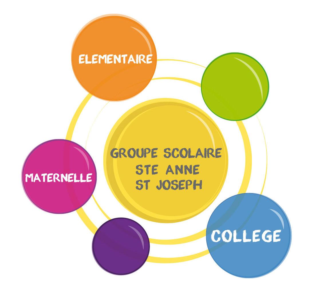 Ecole Sainte Anne / Saint Joseph – Rezé